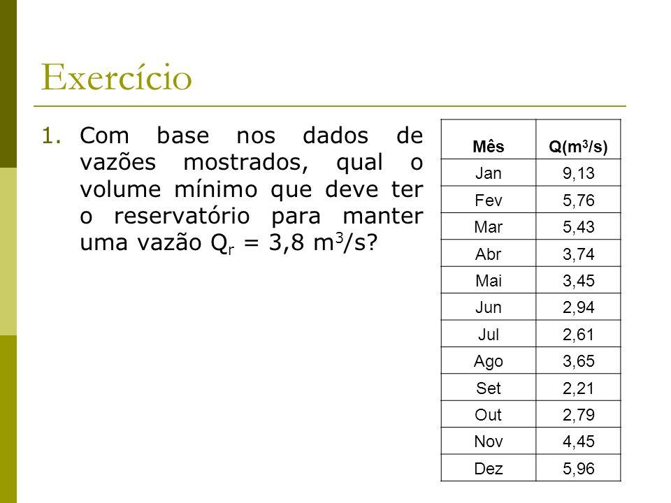 Exercício 1.Com base nos dados de vazões mostrados, qual o volume mínimo que deve ter o reservatório para manter uma vazão Q r = 3,8 m 3 /s? MêsQ(m 3