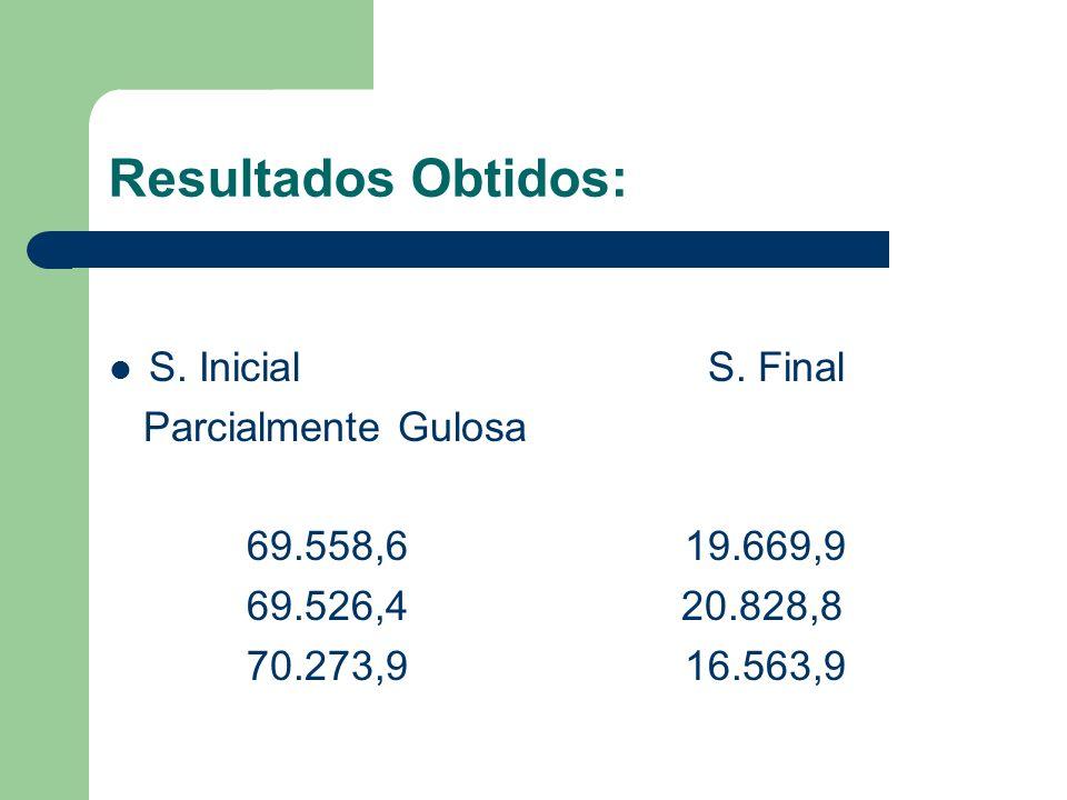Resultados Obtidos: S. Inicial S. Final Parcialmente Gulosa 69.558,6 19.669,9 69.526,4 20.828,8 70.273,9 16.563,9