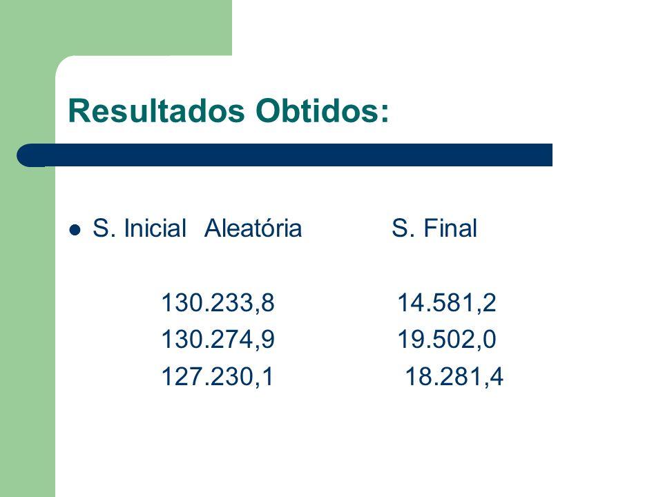 Resultados Obtidos: S. Inicial Aleatória S. Final 130.233,8 14.581,2 130.274,9 19.502,0 127.230,1 18.281,4