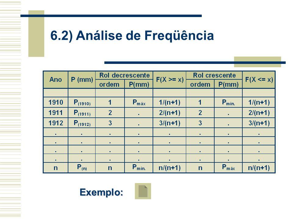6.2) Análise de Freqüência Exemplo: