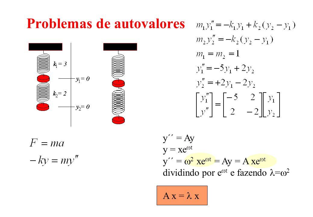 y´´ = Ay y = xe t y´´ = 2 xe t = Ay = A xe t dividindo por e t e fazendo = 2 A x = x Problemas de autovalores