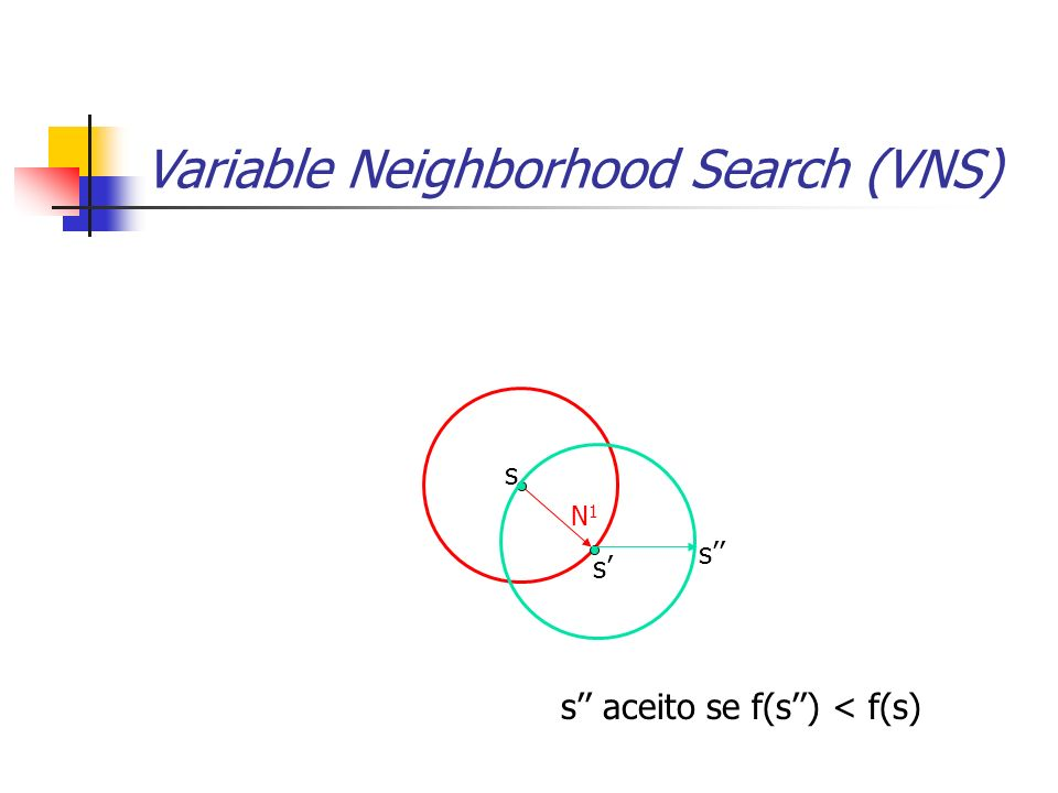 N1N1 s s s s aceito se f(s) < f(s) Variable Neighborhood Search (VNS)