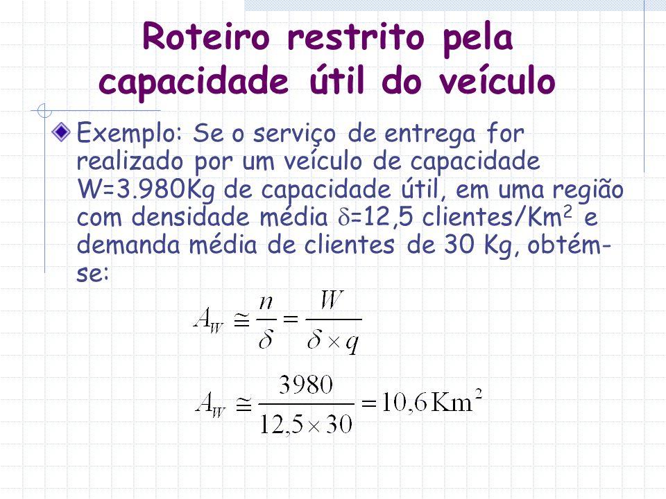 Roteiro restrito pela capacidade útil do veículo Exemplo: Se o serviço de entrega for realizado por um veículo de capacidade W=3.980Kg de capacidade ú
