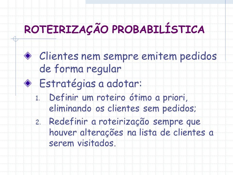 ROTEIRIZAÇÃO PROBABILÍSTICA Clientes nem sempre emitem pedidos de forma regular Estratégias a adotar: 1. Definir um roteiro ótimo a priori, eliminando