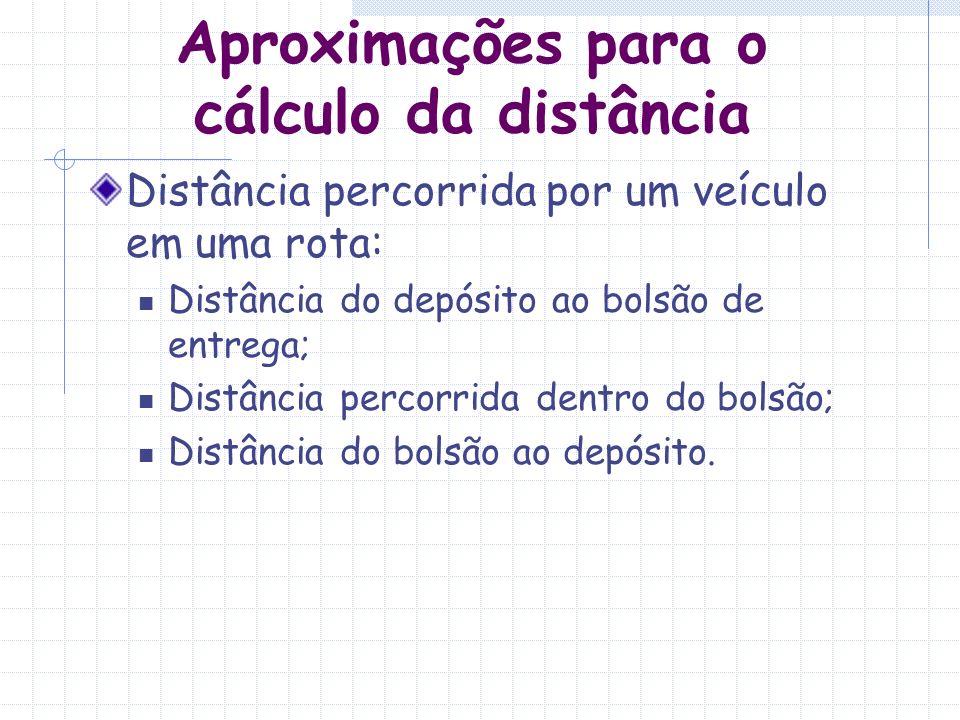 Aproximações para o cálculo da distância Nem sempre se dispõe de dados exatos sobre todos os pontos de entrega; Aplicar fórmulas aproximadas para se planejar o sistema de distribuição D real = k 1 * D reta k 1 obtido por amostragem