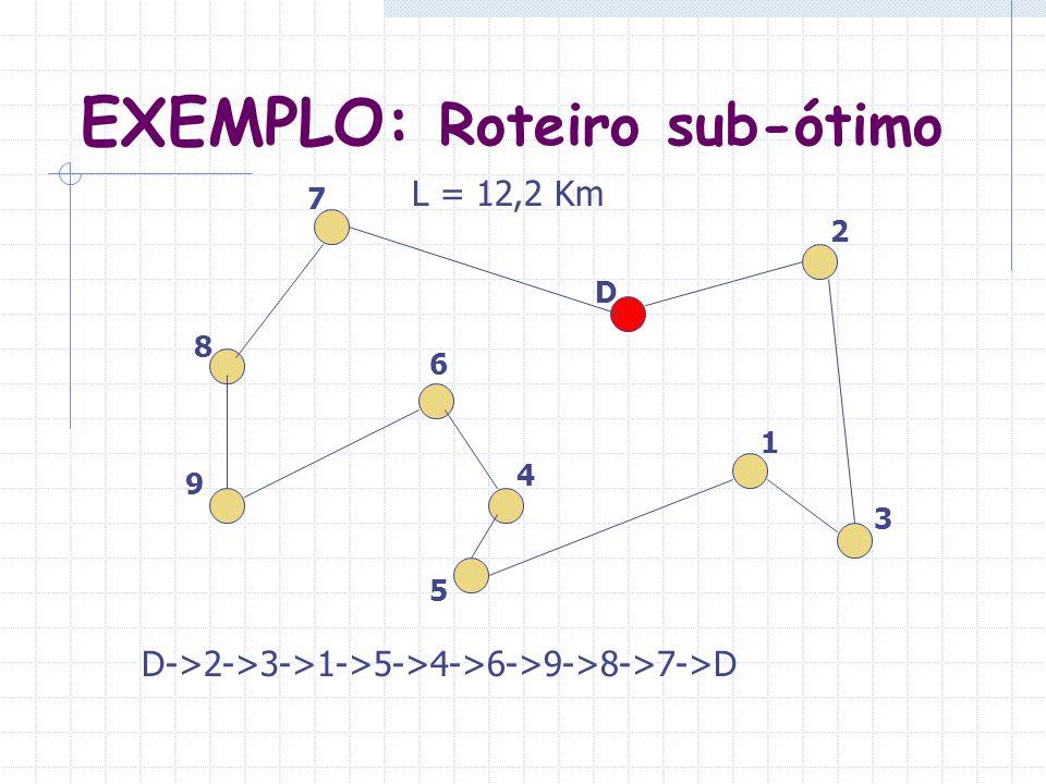 EXEMPLO: Roteiro sub-ótimo 9 8 7 2 3 1 4 5 6 D D->2->3->1->5->4->6->9->8->7->D L = 12,2 Km