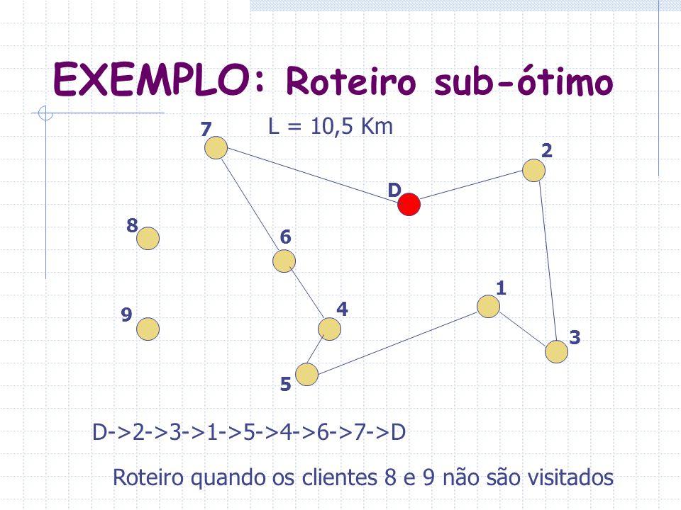 EXEMPLO: Roteiro sub-ótimo 9 8 7 2 3 1 4 5 6 D D->2->3->1->5->4->6->7->D L = 10,5 Km Roteiro quando os clientes 8 e 9 não são visitados
