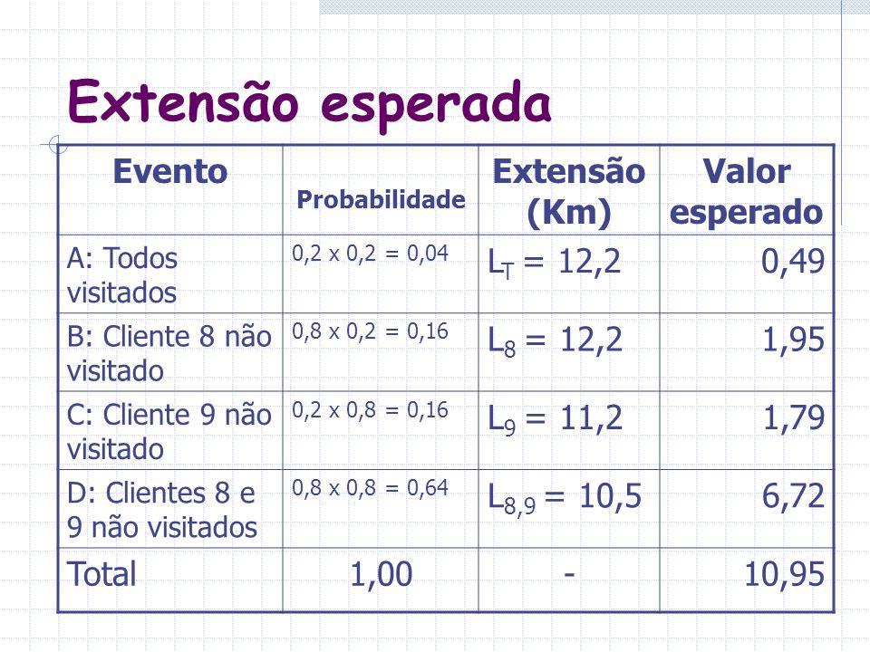 Extensão esperada Evento Probabilidade Extensão (Km) Valor esperado A: Todos visitados 0,2 x 0,2 = 0,04 L T = 12,20,49 B: Cliente 8 não visitado 0,8 x