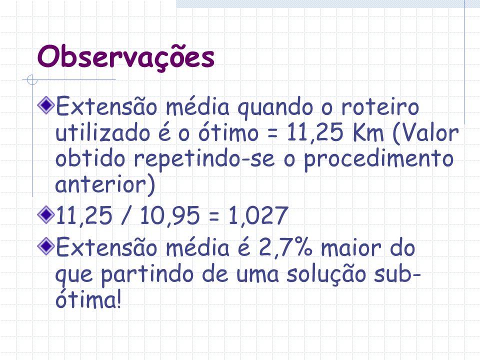 Observações Extensão média quando o roteiro utilizado é o ótimo = 11,25 Km (Valor obtido repetindo-se o procedimento anterior) 11,25 / 10,95 = 1,027 E