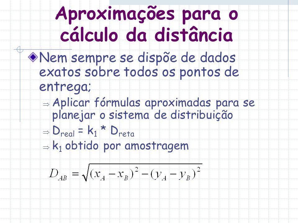 Aproximações para a distância percorrida dentro do Bolsão Se o bolsão não tiver forma muito irregular: A = área do bolsão (Km 2 ) n = número de clientes visitados k 0 =0,765 k 1 =coeficiente de correção