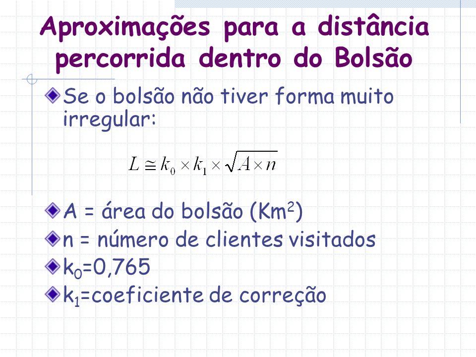 Aproximações para a distância percorrida dentro do Bolsão Exemplo: Para um roteiro com n=50 clientes, em um bolsão com área A=4Km 2, tomando-se k 1 =1,40 tem-se: