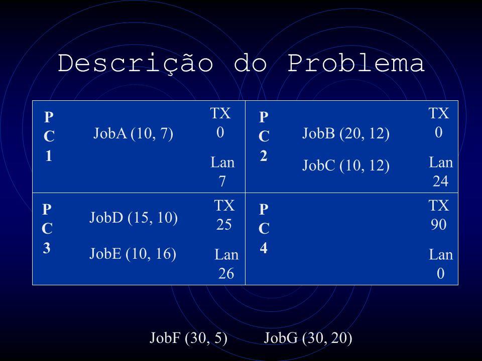 Descrição do Problema PC1PC1 PC3PC3 PC4PC4 PC2PC2 TX 0 Lan 7 TX 0 Lan 24 TX 25 Lan 26 TX 90 Lan 0 JobA (10, 7) JobE (10, 16) JobB (20, 12) JobF (30, 5)JobG (30, 20) JobC (10, 12) JobD (15, 10)