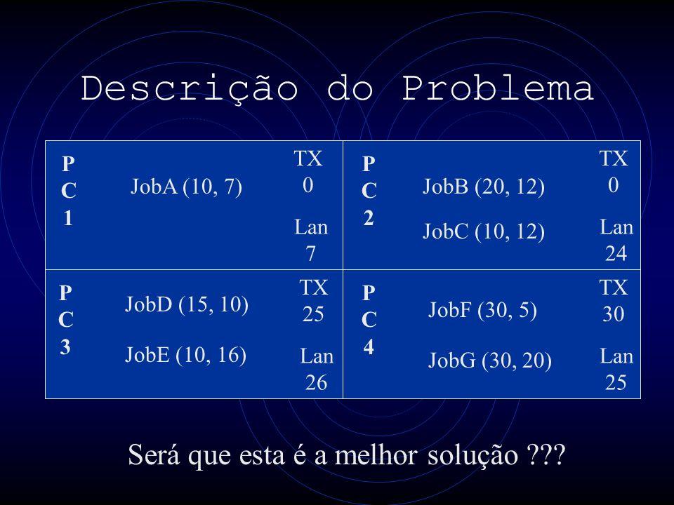 Descrição do Problema PC1PC1 PC3PC3 PC4PC4 PC2PC2 TX 0 Lan 7 TX 0 Lan 24 TX 25 Lan 26 TX 30 Lan 25 JobA (10, 7) JobE (10, 16) JobB (20, 12) JobF (30, 5) JobG (30, 20) JobC (10, 12) JobD (15, 10) Será que esta é a melhor solução