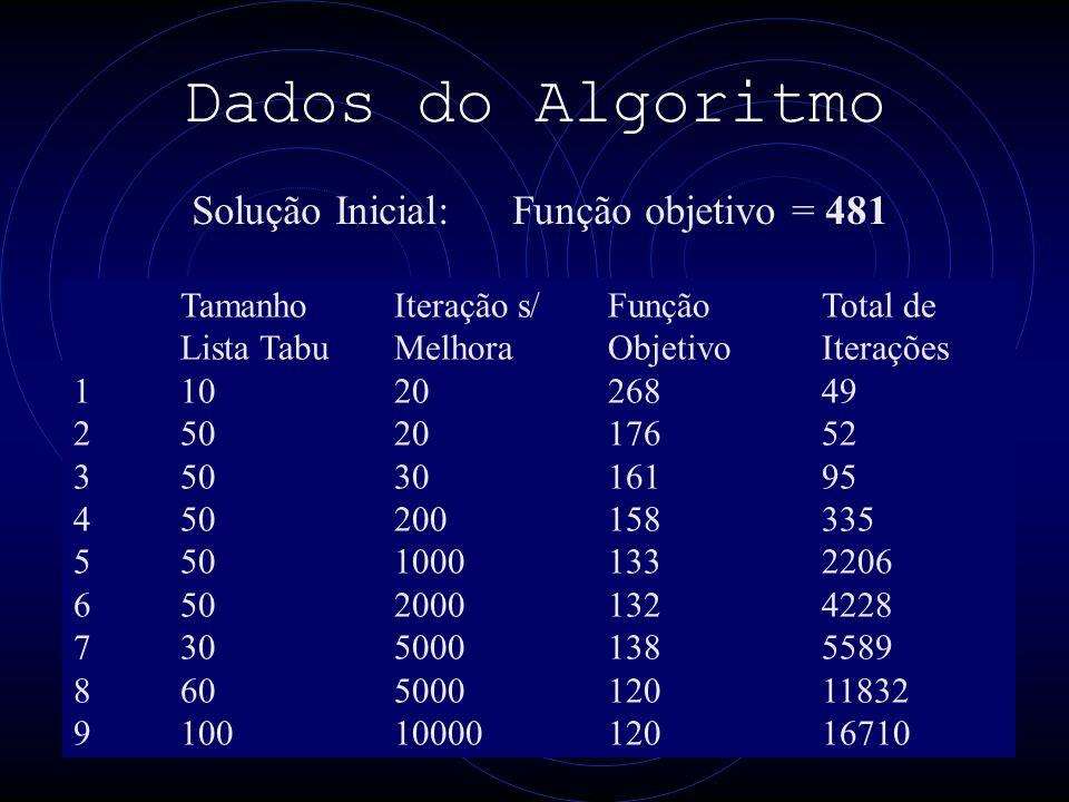 Dados do Algoritmo Tamanho Iteração s/Função Total de Lista TabuMelhora Objetivo Iterações 1102026849 2502017652 3503016195 450200158335 55010001332206 65020001324228 73050001385589 860500012011832 91001000012016710 Solução Inicial:Função objetivo = 481