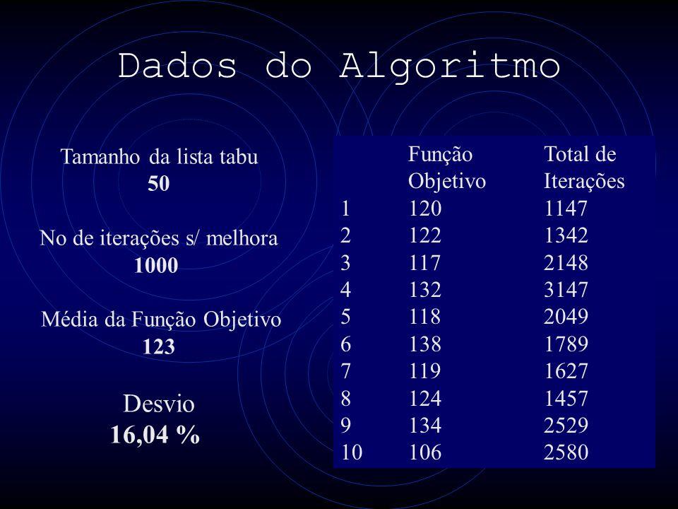 Dados do Algoritmo FunçãoTotal de ObjetivoIterações 11201147 21221342 31172148 41323147 51182049 61381789 71191627 81241457 91342529 101062580 Tamanho da lista tabu 50 No de iterações s/ melhora 1000 Média da Função Objetivo 123 Desvio 16,04 %