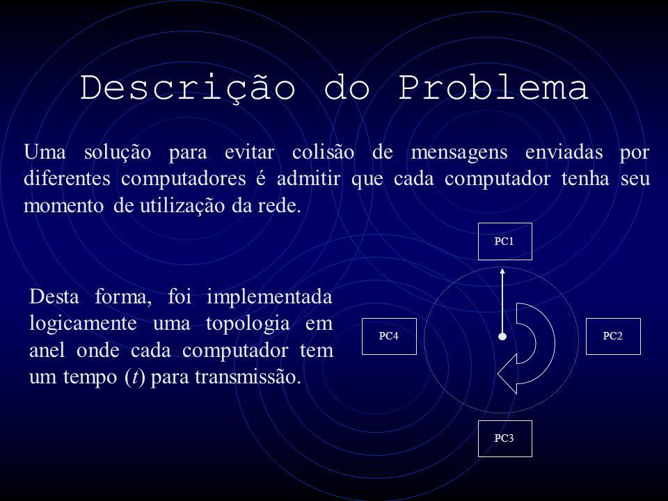 Descrição do Problema Uma solução para evitar colisão de mensagens enviadas por diferentes computadores é admitir que cada computador tenha seu momento de utilização da rede.