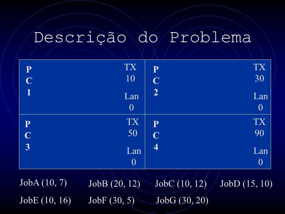 Descrição do Problema PC1PC1 PC3PC3 PC4PC4 PC2PC2 TX 10 Lan 0 TX 30 Lan 0 TX 50 Lan 0 TX 90 Lan 0 JobA (10, 7) JobE (10, 16) JobB (20, 12) JobF (30, 5)JobG (30, 20) JobC (10, 12)JobD (15, 10)