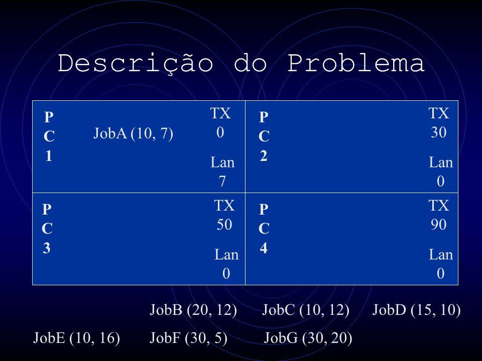 Descrição do Problema PC1PC1 PC3PC3 PC4PC4 PC2PC2 TX 0 Lan 7 TX 30 Lan 0 TX 50 Lan 0 TX 90 Lan 0 JobA (10, 7) JobE (10, 16) JobB (20, 12) JobF (30, 5)JobG (30, 20) JobC (10, 12)JobD (15, 10)
