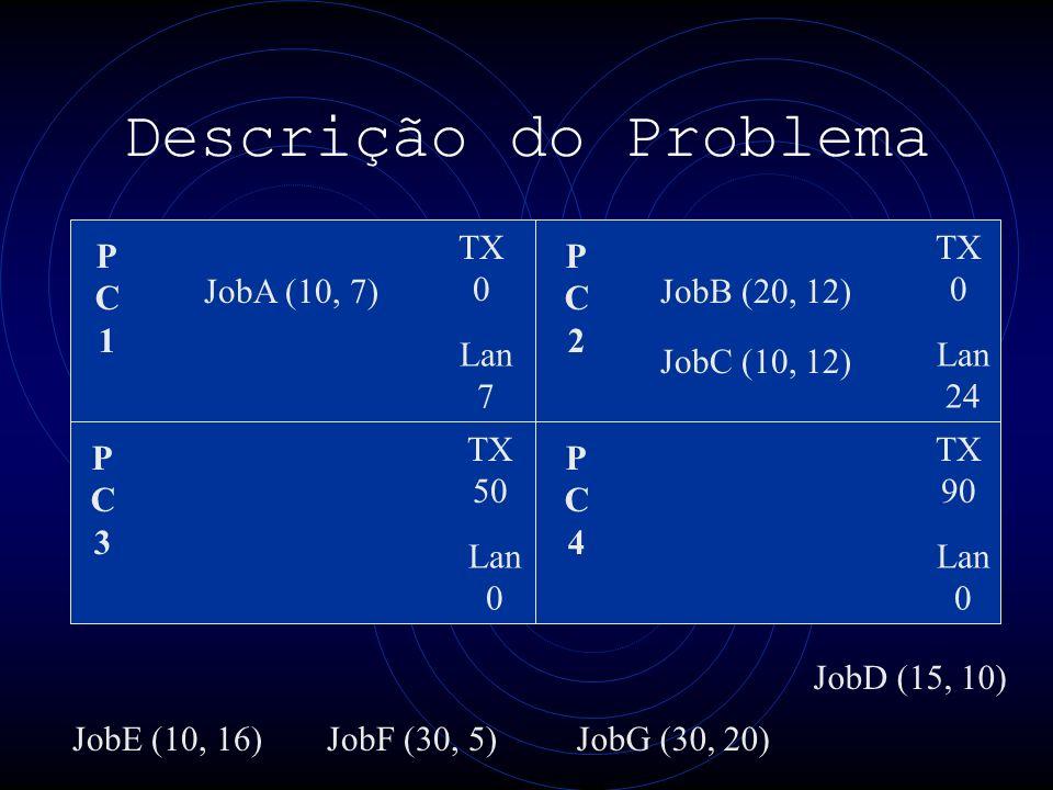 Descrição do Problema PC1PC1 PC3PC3 PC4PC4 PC2PC2 TX 0 Lan 7 TX 0 Lan 24 TX 50 Lan 0 TX 90 Lan 0 JobA (10, 7) JobE (10, 16) JobB (20, 12) JobF (30, 5)JobG (30, 20) JobC (10, 12) JobD (15, 10)