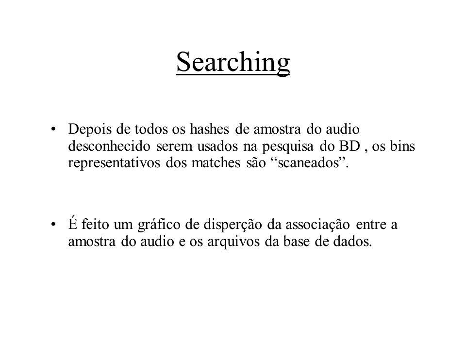 Searching Depois de todos os hashes de amostra do audio desconhecido serem usados na pesquisa do BD, os bins representativos dos matches são scaneados