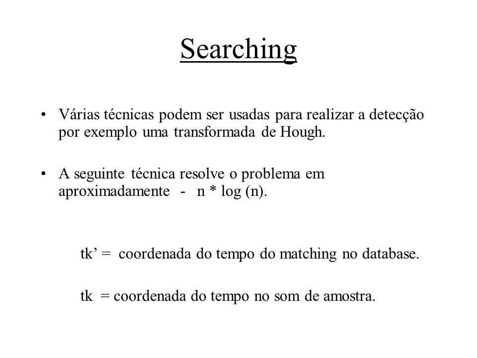 Searching Várias técnicas podem ser usadas para realizar a detecção por exemplo uma transformada de Hough. A seguinte técnica resolve o problema em ap
