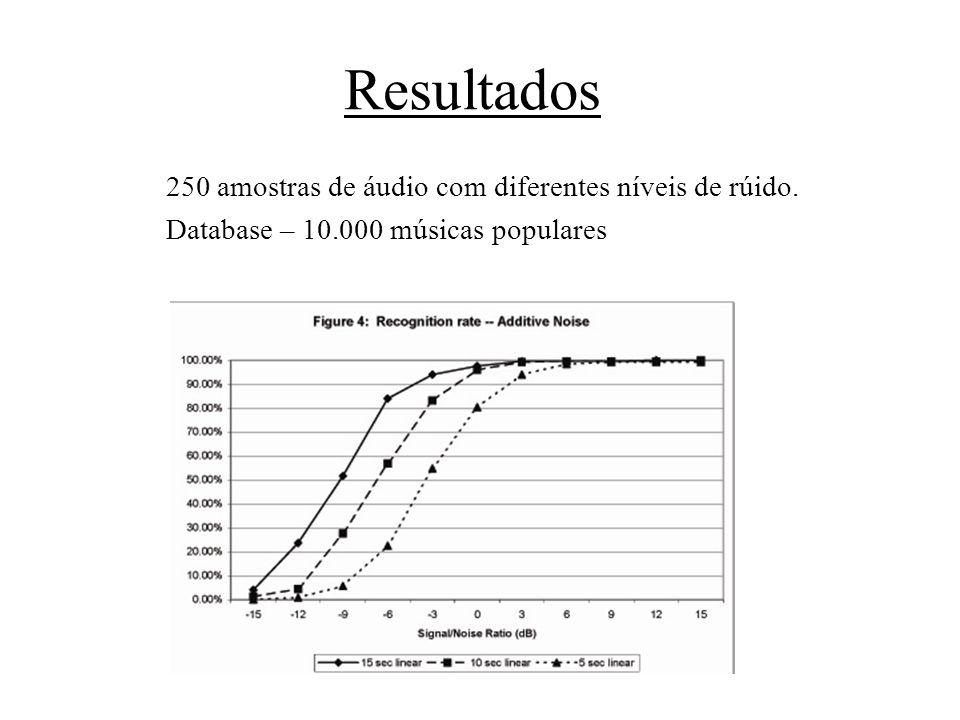Resultados 250 amostras de áudio com diferentes níveis de rúido. Database – 10.000 músicas populares