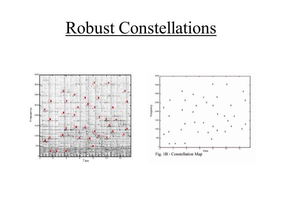 Fast Combinatorial Hash Combinatorial Hashs são usadas para mapear o Mapa de Constelações.