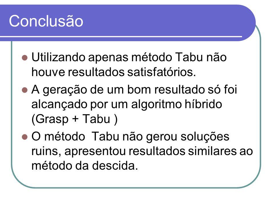 Conclusão Utilizando apenas método Tabu não houve resultados satisfatórios.