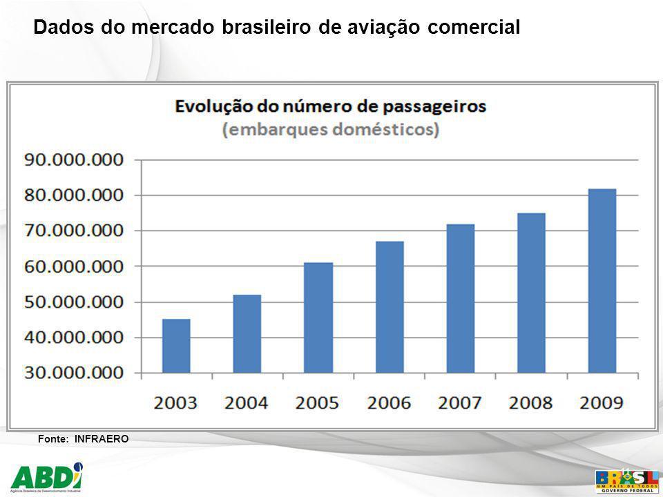 11 Dados do mercado brasileiro de aviação comercial Fonte: INFRAERO