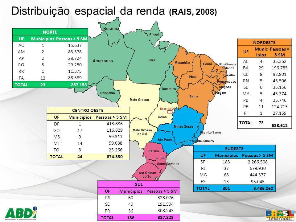 Brasilia(DF) Amazonas Roraima SUDESTE UFMunicipiosPessoas > 5 SM SP1832.266.508 RJ37679.930 MG68444.577 ES1395.045 TOTAL301 3.486.060 NORDESTE UF Muni