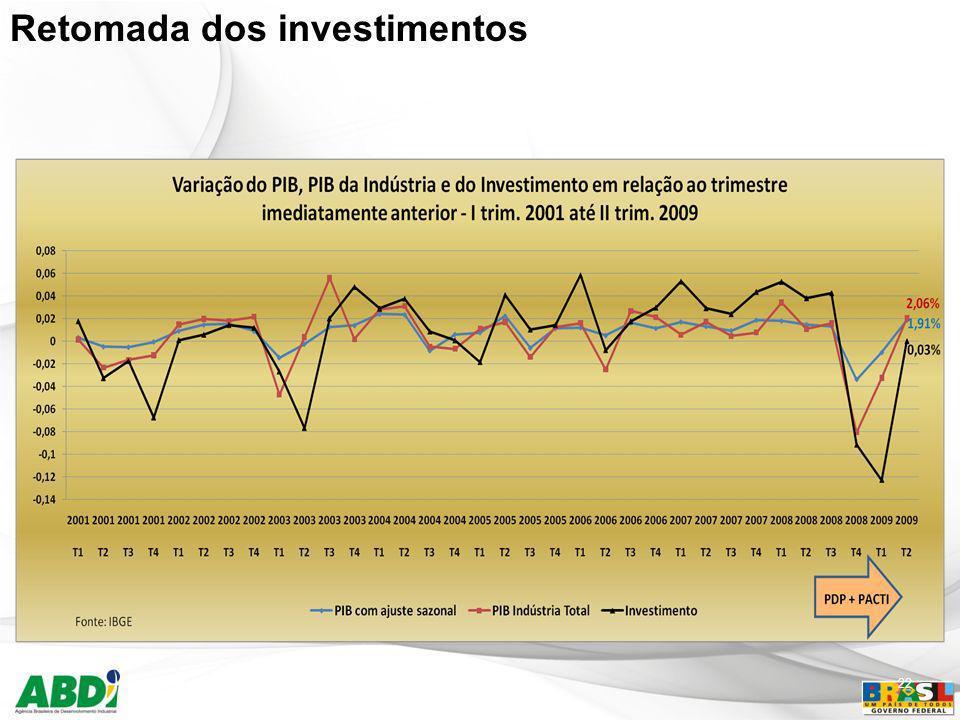 Retomada dos investimentos 22