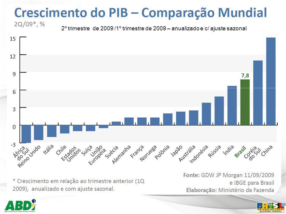 25 2º trimestre de 2009 /1º trimestre de 2009 – anualizado e c/ ajuste sazonal