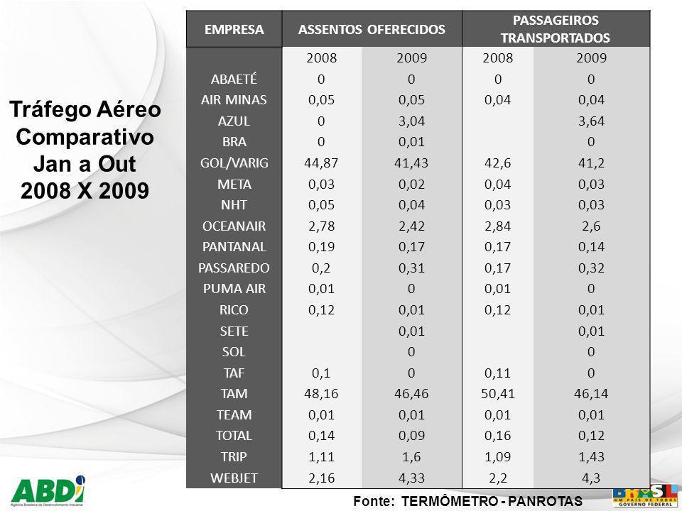 31 Tráfego Aéreo Comparativo Jan a Out 2008 X 2009 EMPRESAASSENTOS OFERECIDOS PASSAGEIROS TRANSPORTADOS 2008200920082009 ABAETÉ0000 AIR MINAS0,05 0,04
