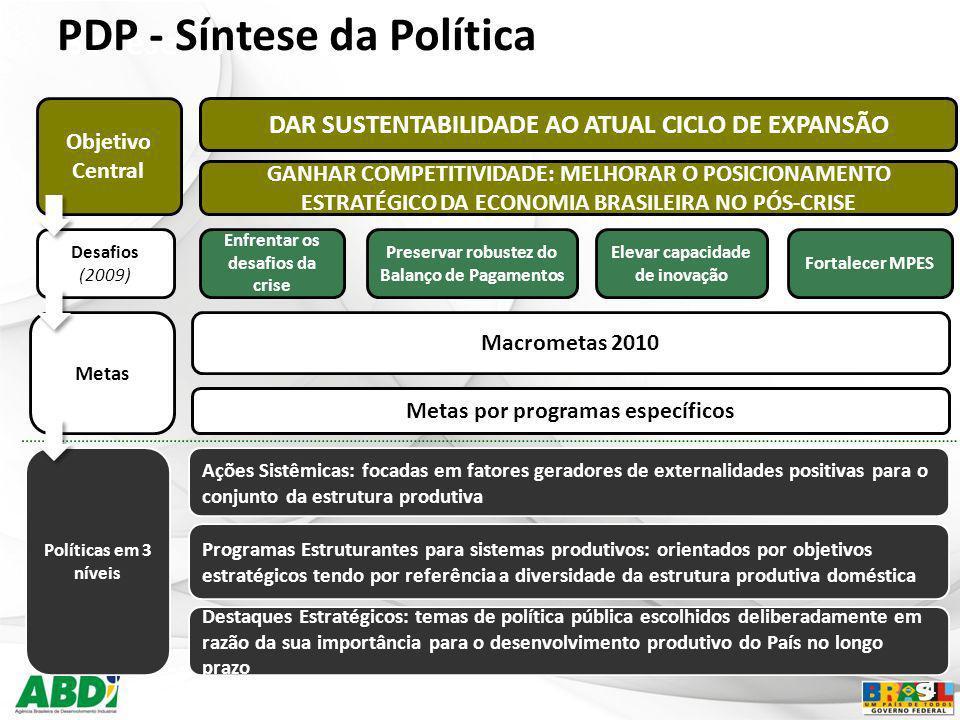 5 PROGRAMAS PARA FORTALECER A COMPETITIVIDADE Complexo Automotivo Bens de Capital Têxtil e Vestuário Madeira e Móveis Higiene Pessoal, Perf.