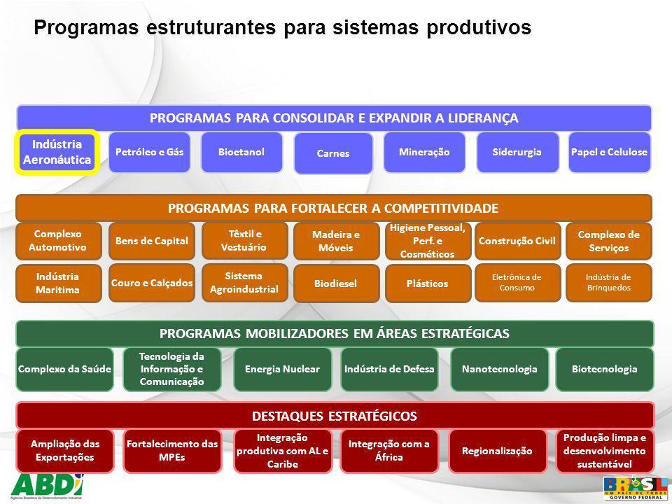 5 PROGRAMAS PARA FORTALECER A COMPETITIVIDADE Complexo Automotivo Bens de Capital Têxtil e Vestuário Madeira e Móveis Higiene Pessoal, Perf. e Cosméti