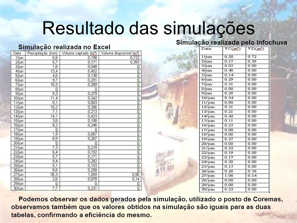 Resultado das simulações Simulação realizada no Excel Simulação realizada pelo Infochuva Podemos observar os dados gerados pela simulação, utilizado o
