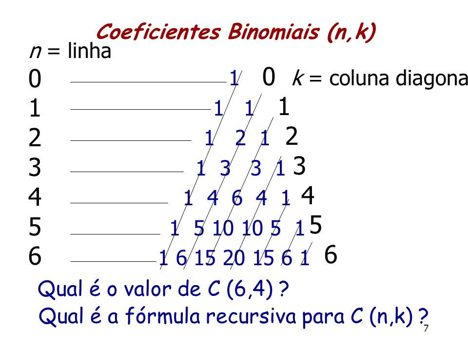 Coeficientes Binomiais (n,k) 1 1 1 2 1 1 3 3 1 1 4 6 4 1 1 5 10 10 5 1 1 6 15 20 15 6 1 7 n = linha 0 1 2 3 4 5 6 0 k = coluna diagonal 1 2 3 4 5 6 Qu