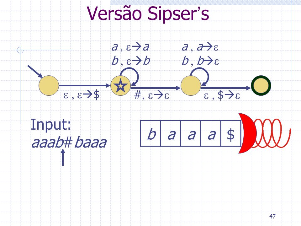 48 Versão Sipsers $ a b #$ a a b b baaa$ Input: aaab#baaa