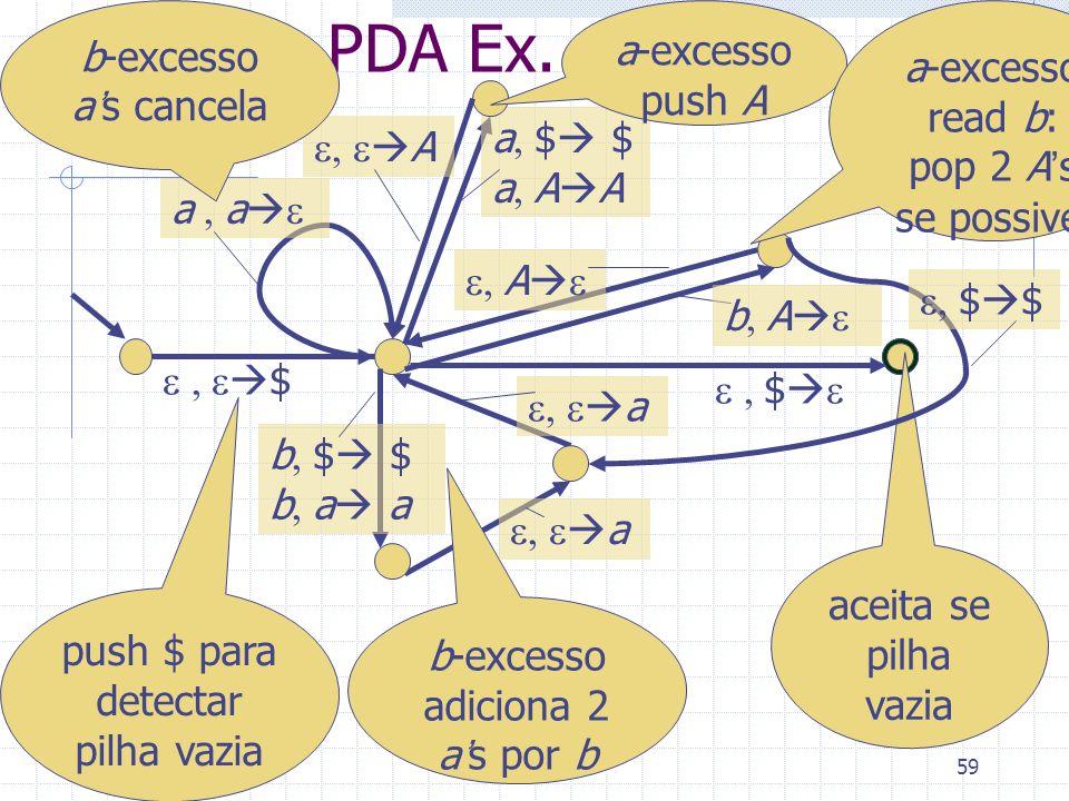 59 PDA Ex. $ a $ $ a A A $ push $ para detectar pilha vazia aceita se pilha vazia a-excesso push A A a a b-excesso as cancela b $ $ b a a b-excesso ad