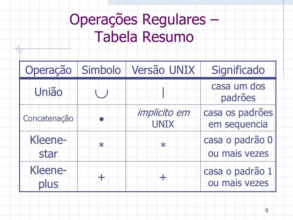 9 Operações Regulares – Tabela Resumo OperaçãoSimboloVersão UNIXSignificado União | casa um dos padrões Concatenação implicito em UNIX casa os padrões