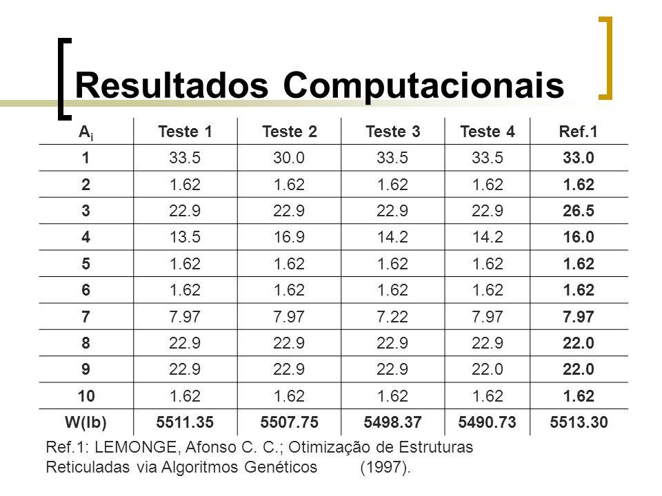 Resultados Computacionais AiAi Teste 1Teste 2Teste 3Teste 4Ref.1 133.530.033.5 33.0 21.62 322.9 26.5 413.516.914.2 16.0 51.62 6 77.97 7.227.97 822.9 2