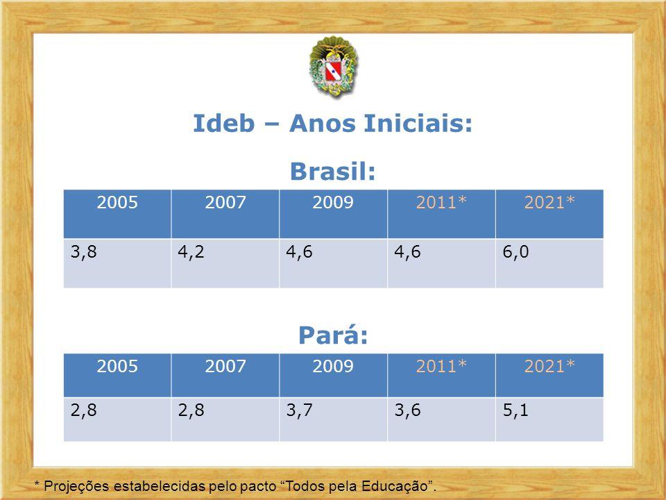 Ideb – Anos Finais: 2005200720092011*2021* 3,53,84,04,65,5 * Projeções estabelecidas pelo pacto Todos pela Educação Brasil: 2005200720092011*2021* 3,12,93,13,65,2 Pará:
