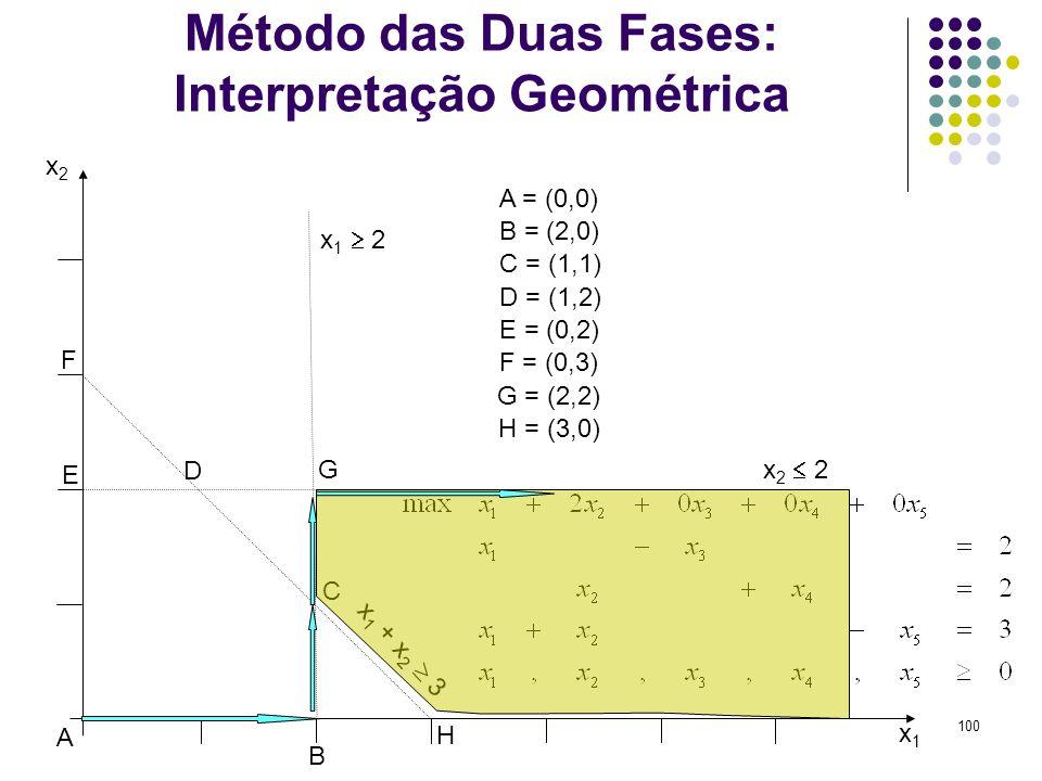 100 Método das Duas Fases: Interpretação Geométrica x1x1 x2x2 x 2 2 x 1 2 x 1 + x 2 3 A B C D E F G A = (0,0) B = (2,0) C = (1,1) D = (1,2) E = (0,2)