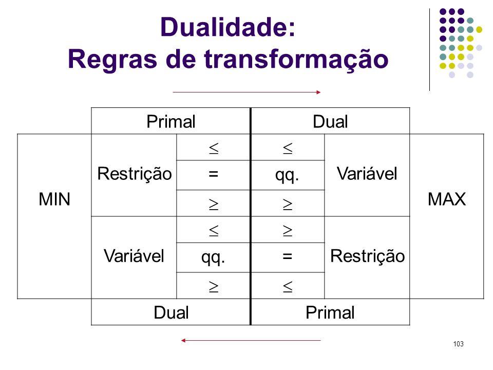 103 Dualidade: Regras de transformação PrimalDual MIN Restrição Variável MAX =qq. Variável Restrição qq.= DualPrimal