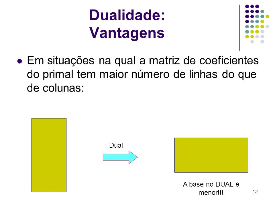 104 Dualidade: Vantagens Em situações na qual a matriz de coeficientes do primal tem maior número de linhas do que de colunas: Dual A base no DUAL é m