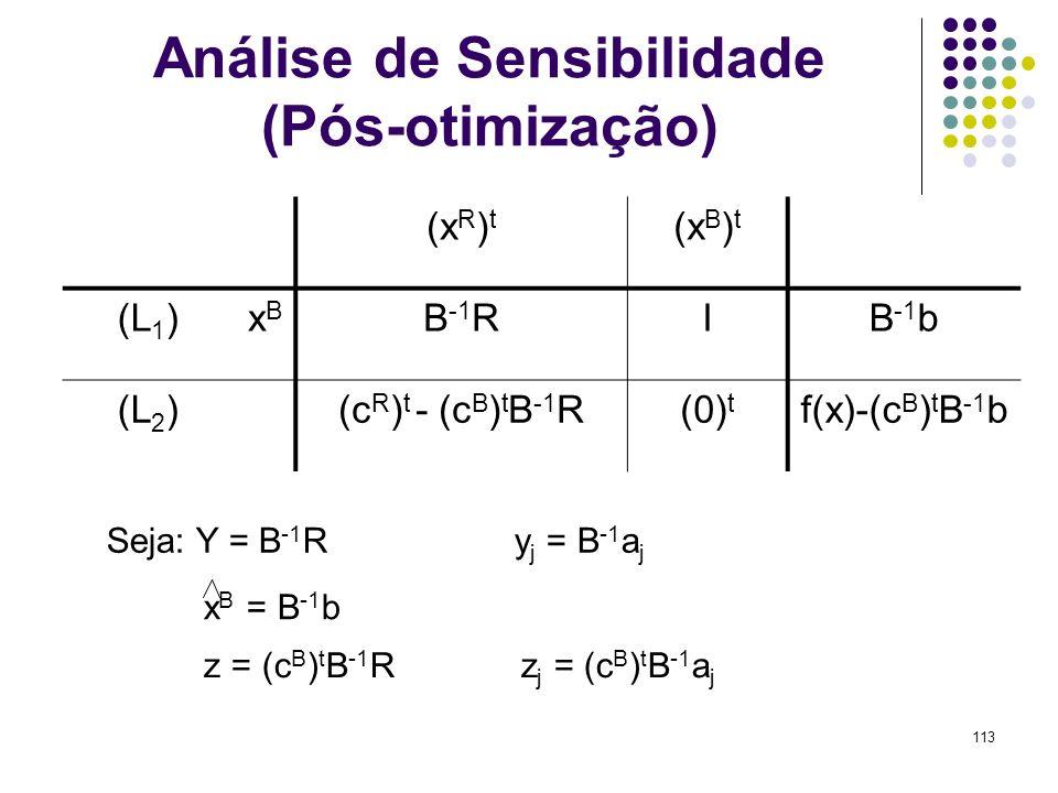 113 Análise de Sensibilidade (Pós-otimização) (x R ) t (x B ) t (L 1 )xBxB B -1 RIB -1 b (L 2 )(c R ) t - (c B ) t B -1 R(0) t f(x)-(c B ) t B -1 b Se