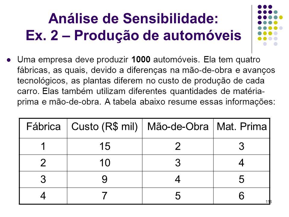 118 Análise de Sensibilidade: Ex. 2 – Produção de automóveis Uma empresa deve produzir 1000 automóveis. Ela tem quatro fábricas, as quais, devido a di