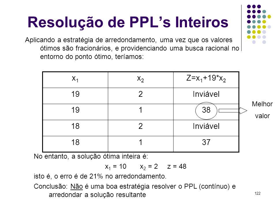 122 Resolução de PPLs Inteiros No entanto, a solução ótima inteira é: x 1 = 10 x 2 = 2 z = 48 isto é, o erro é de 21% no arredondamento. Conclusão: Nã