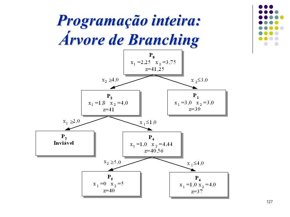 127 Programação inteira: Árvore de Branching