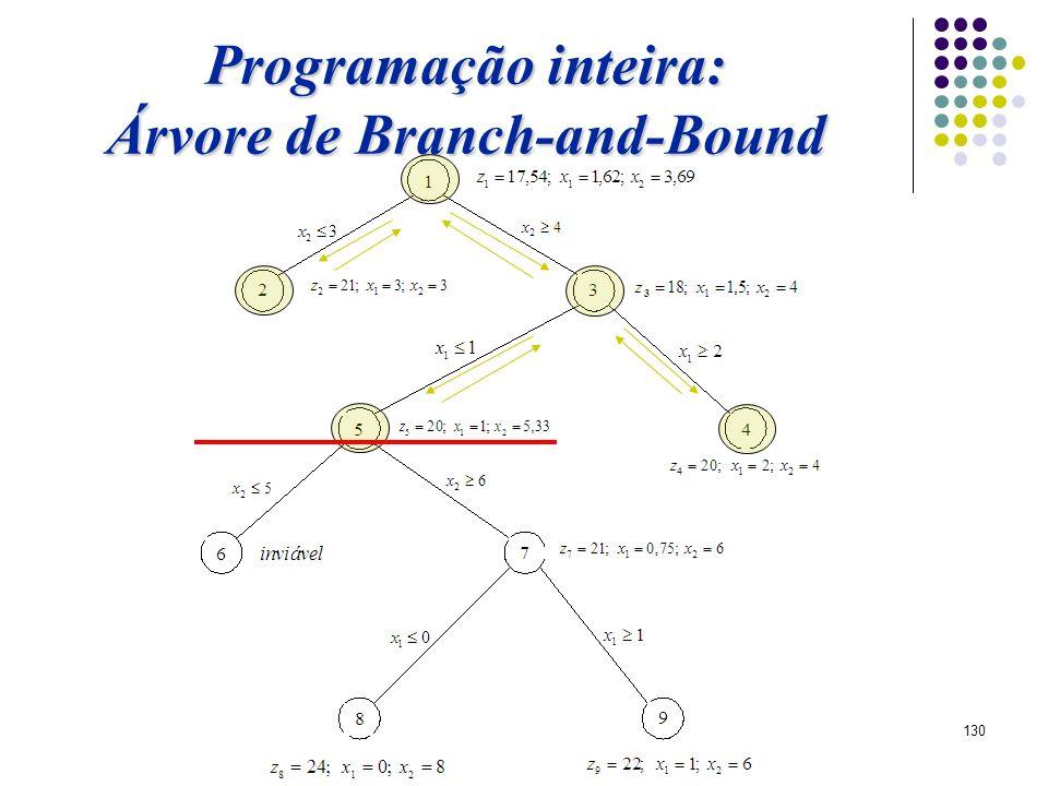 130 Programação inteira: Árvore de Branch-and-Bound
